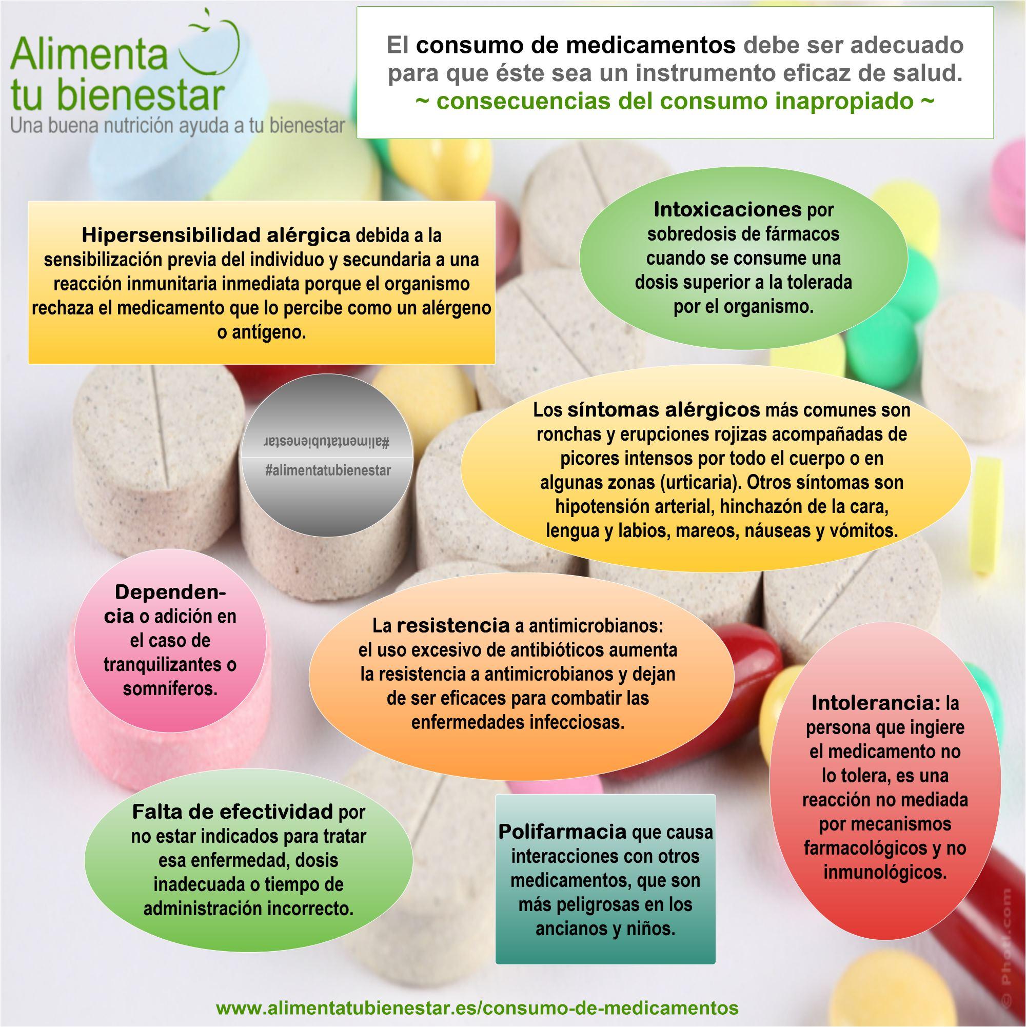 Consecuencias del consumo de medicamentos inapropiado