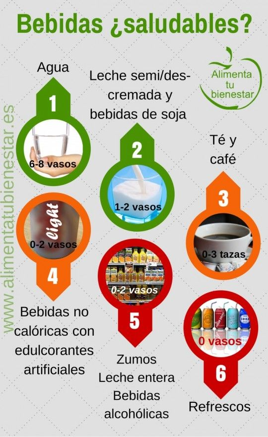Bebidas saludables   Alimentatubienestar.es